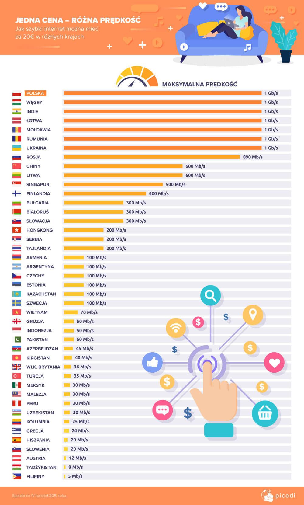 łącza internetowe do 20 euro