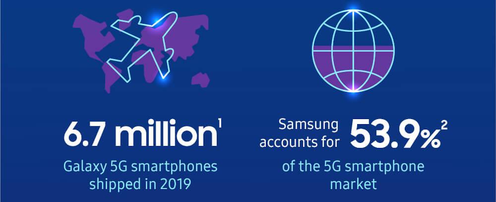 Samsung dostawy 5G