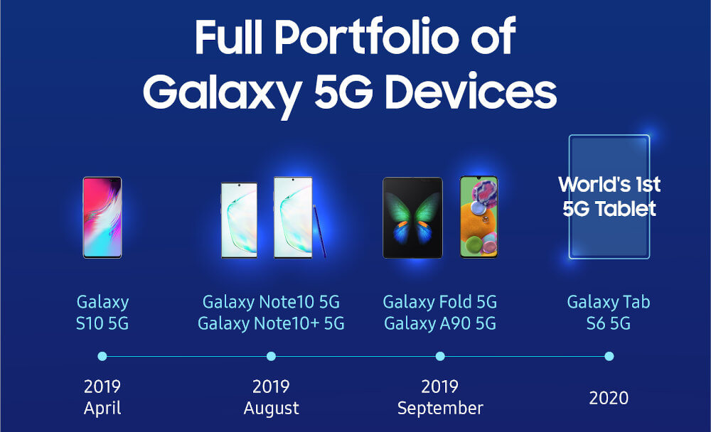Samsung urządzenia 5G