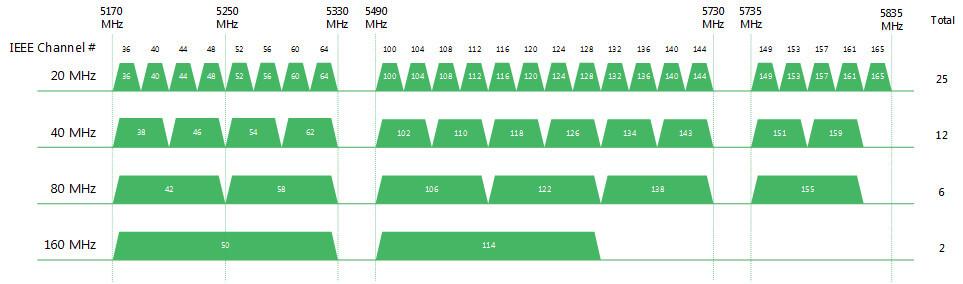 Kanały Wi-Fi 5 GHz