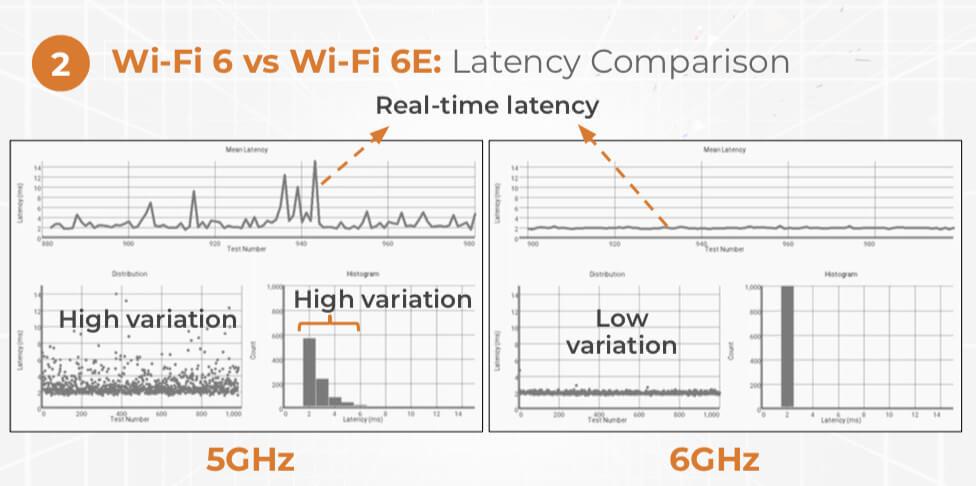 Wi-Fi 6 vs Wi-Fi 6E