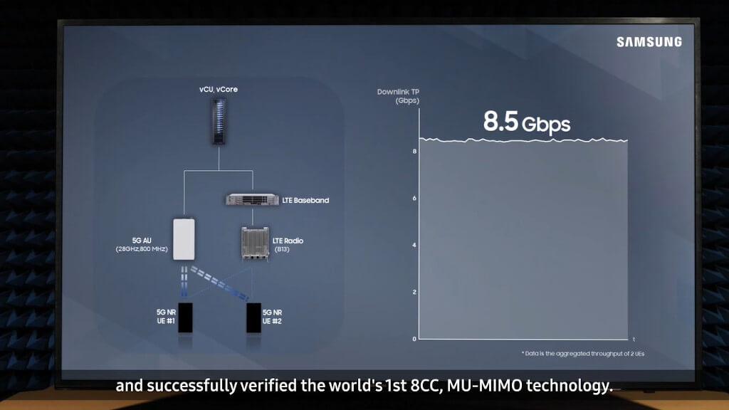 Samsung 5G prędkość