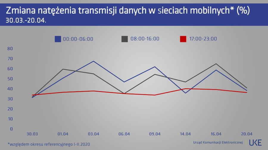 UKE transmisja danych sieci mobilne