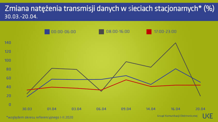 UKE transmisja danych sieci stacjonarne