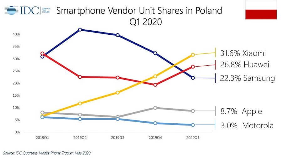 IDC Q1 2020 Polska
