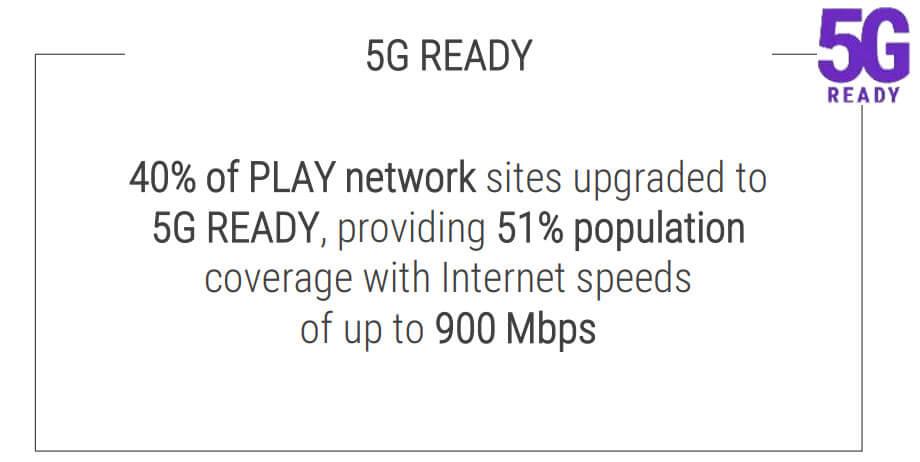Play 5G Ready Q1 2020