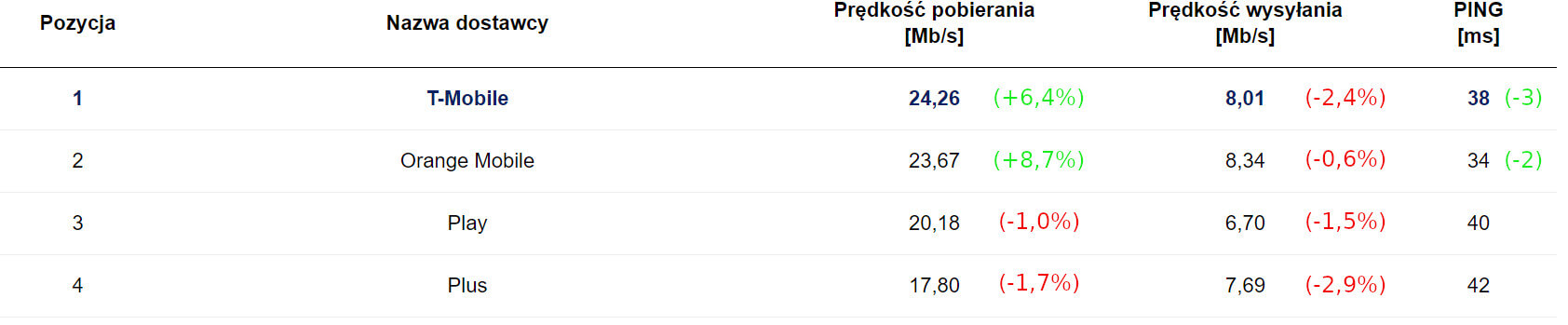 SpeedTest ranking mobilni kwiecień 2020