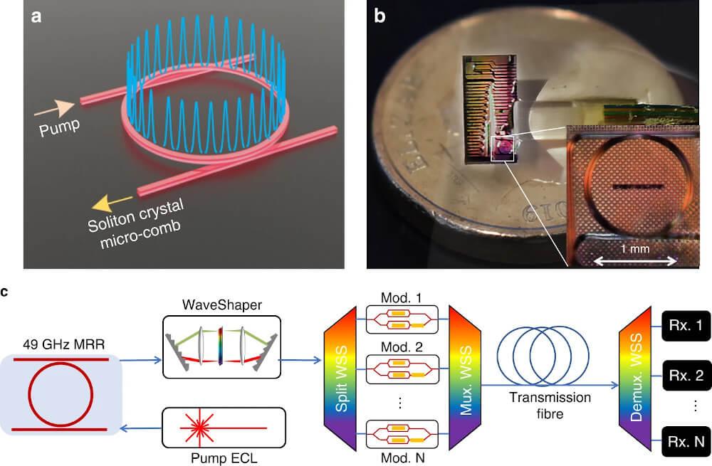 optyczny mikrogrzebień