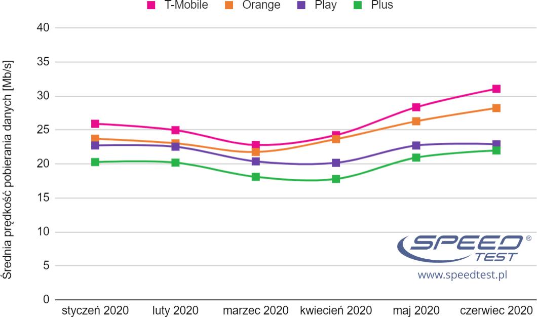 SpeedTest czerwiec 2020 mobilny wykres