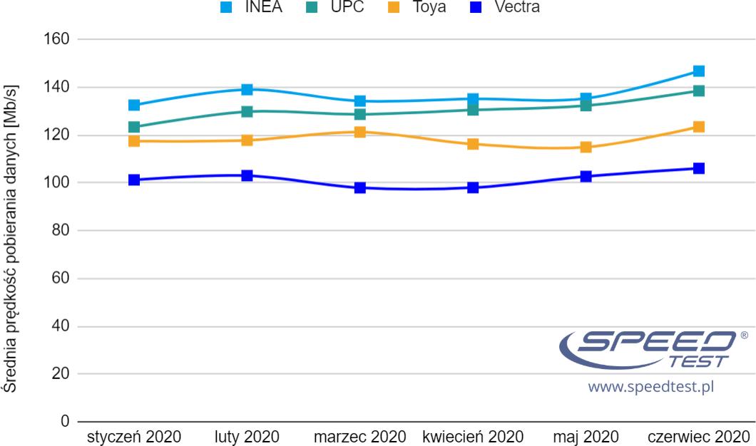 SpeedTest czerwiec 2020 ogólny wykres