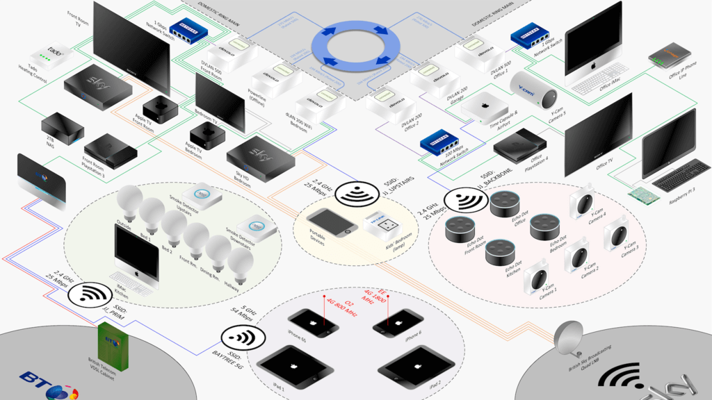 Sieć domowa