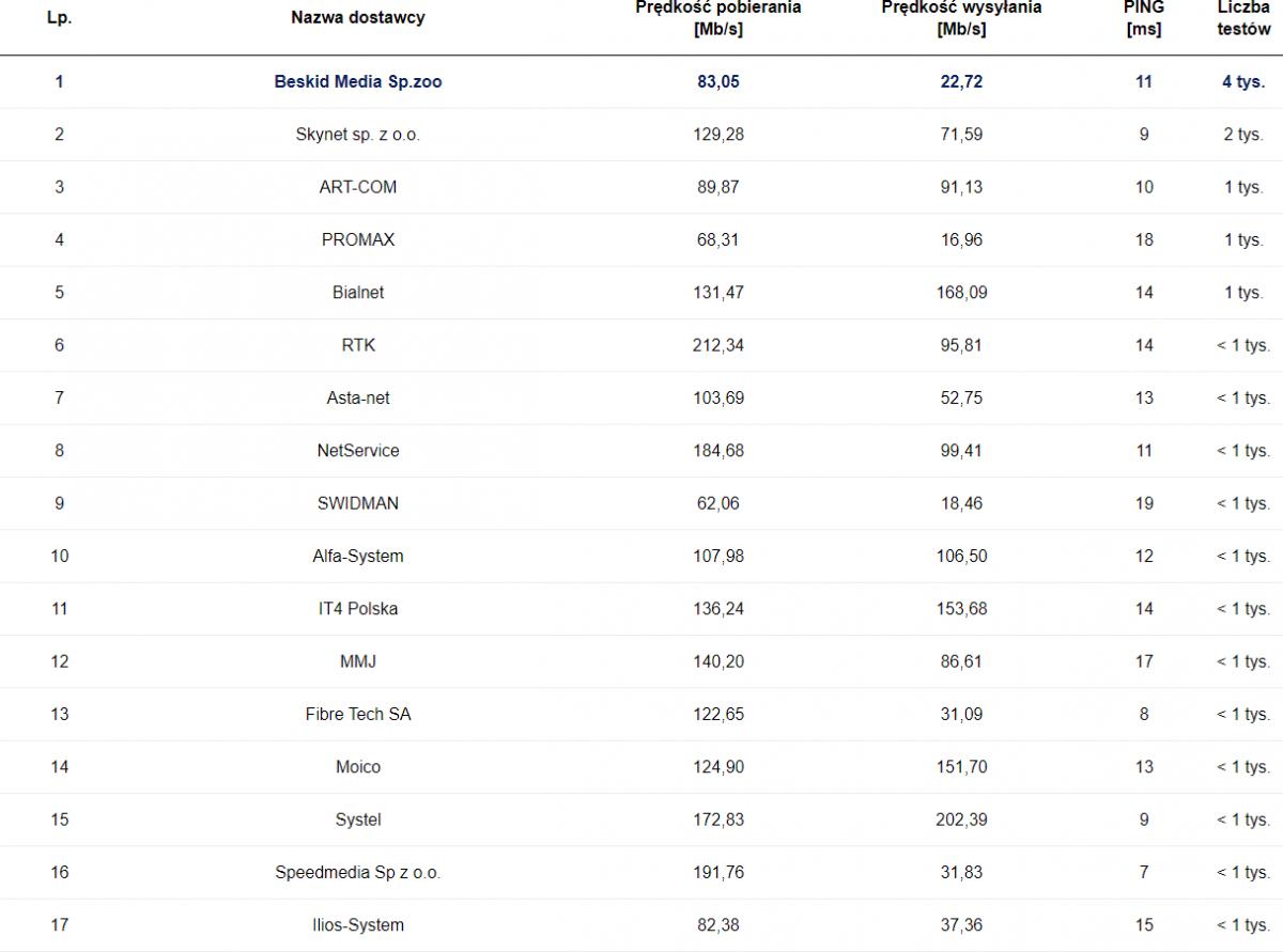SpeedTest lipiec 2020 pozostali ISP światłowodowi