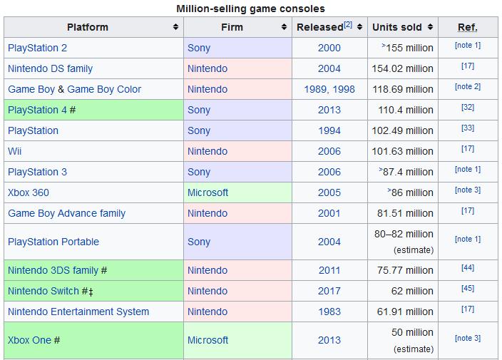 PlayStation 4 vs Xbox One - wyniki sprzedaży