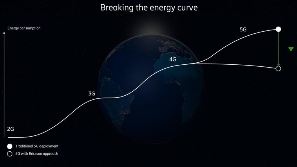Ericsson 5G zużycie energii