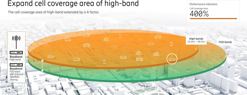 Ericsson agregacja 5G mmWave
