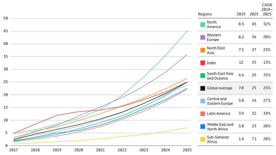 Ericsson zużycie danych