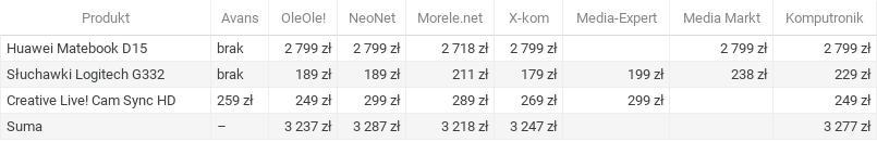 Porównanie cen elektroniki wrzesień 2020: home office
