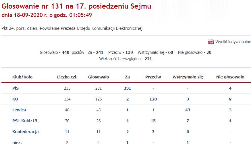 głosowanie wybór Prezesa UKE