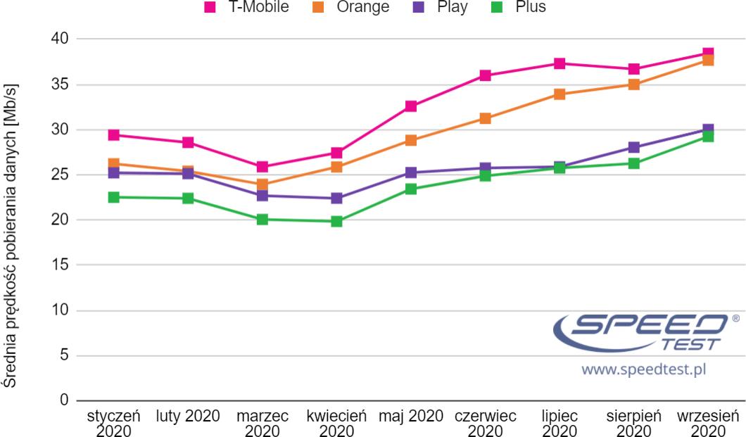 SpeedTest LTE wykres