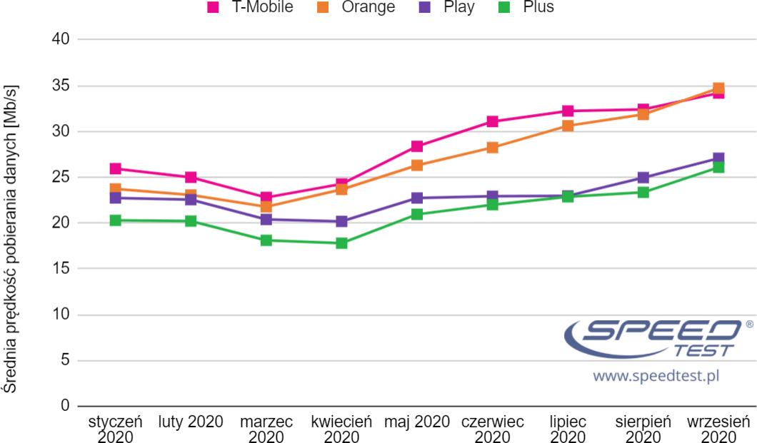 SpeedTest mobilny wykres