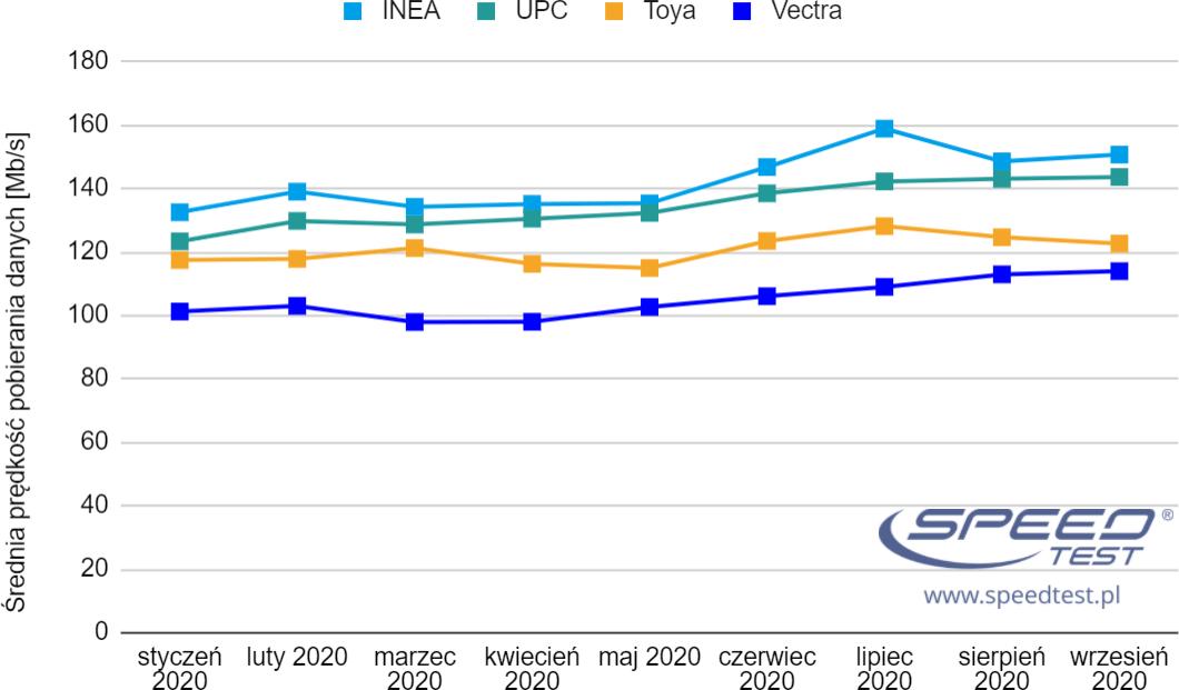 SpeedTest ogólny wykres