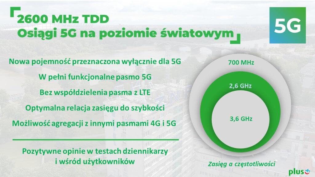 Plus zasięg częstotliwości 5G