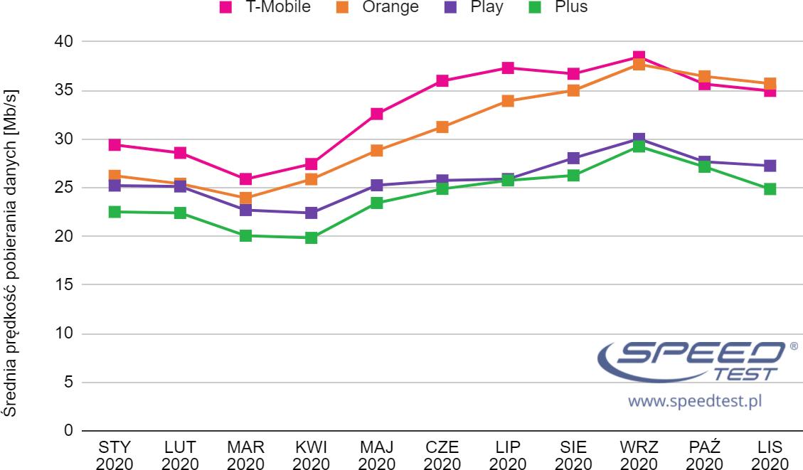 SpeedTest Internet LTE wykres