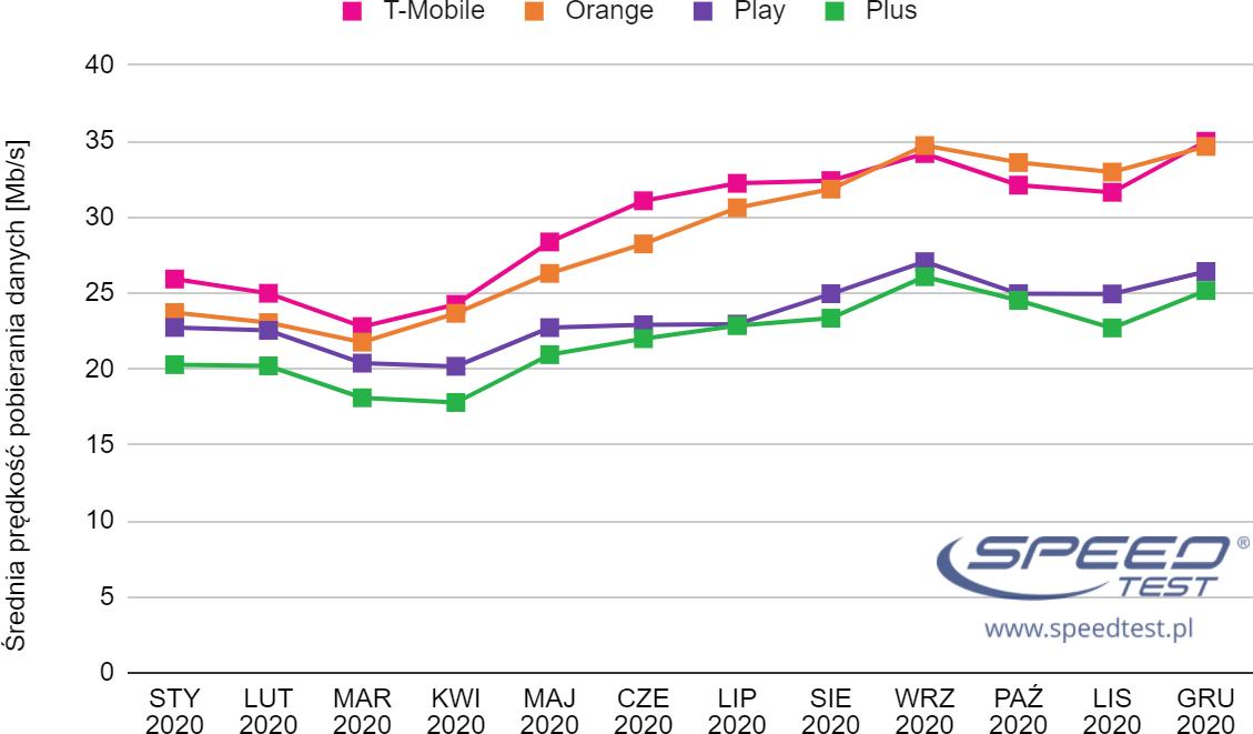 SpeedTest.pl 2020 mobilny miesiące