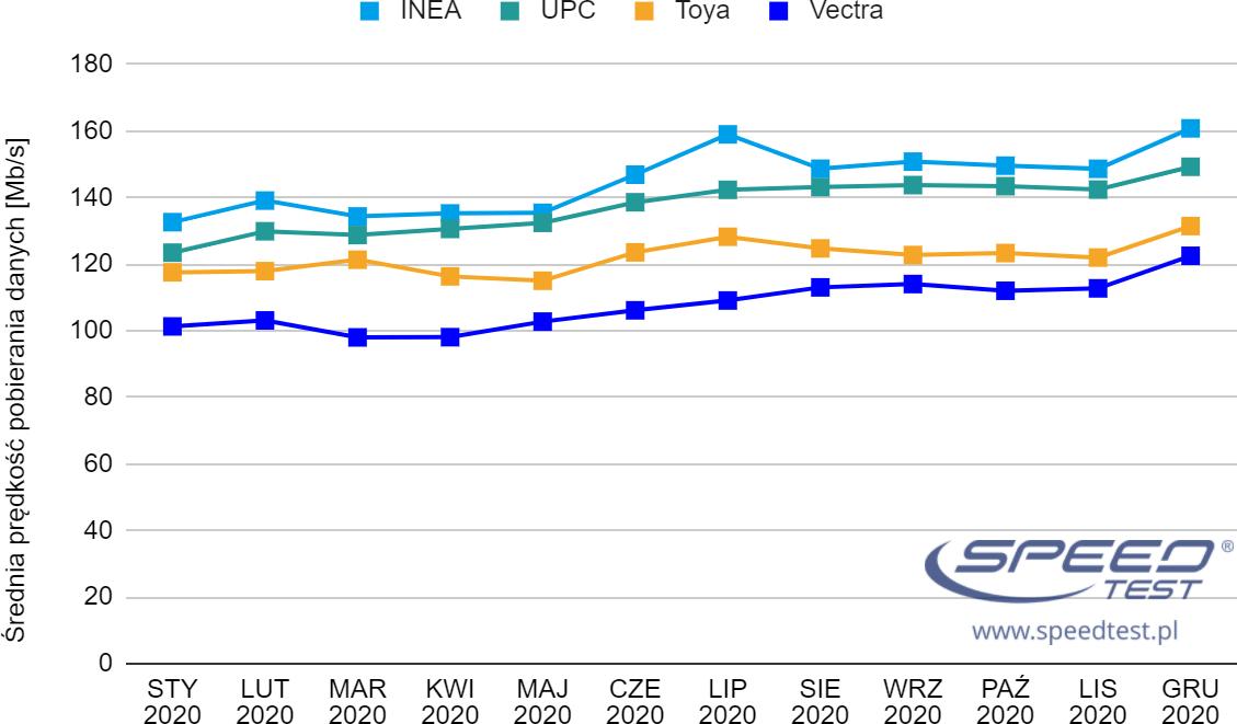 SpeedTest.pl 2020 ogólny miesiące