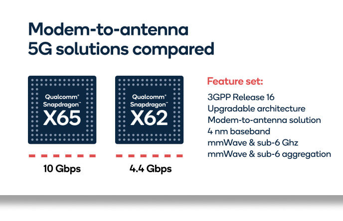 Snapdragon X65 vs Snapdragon X62