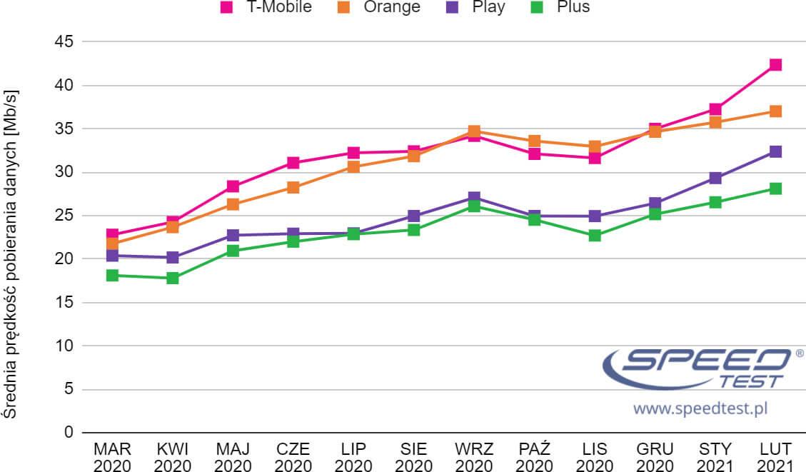 SpeedTest Internet mobilny wykres