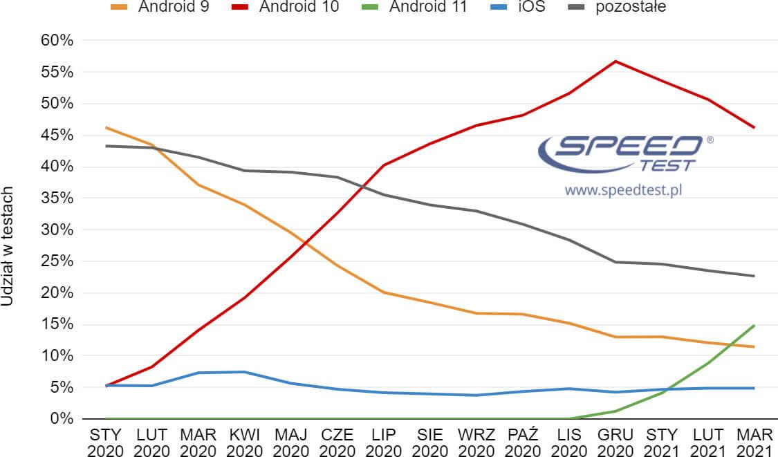 SpeedTest wersje OS