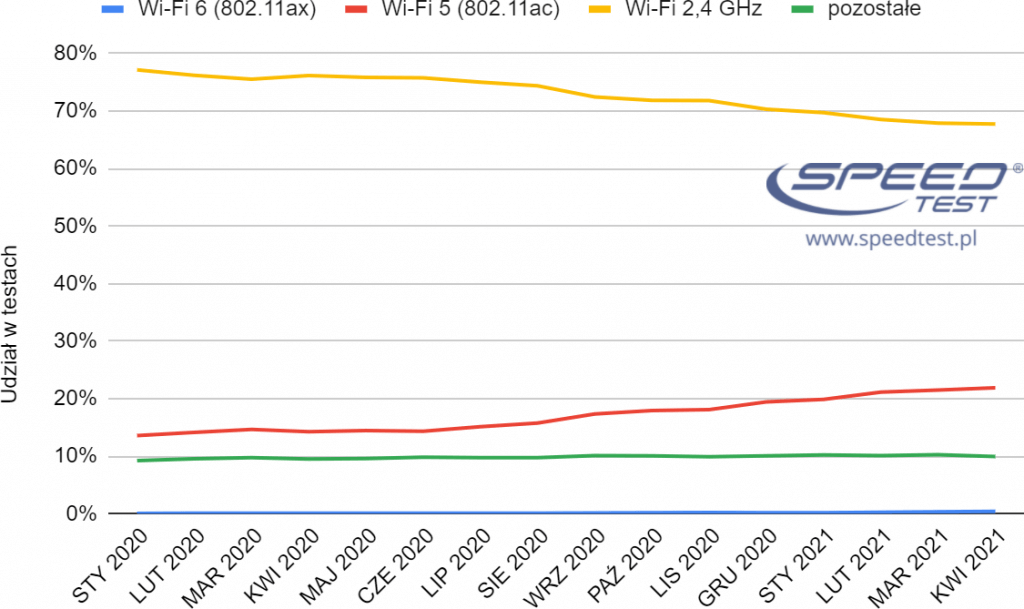 SpeedTest Wi-Fi udział w testach
