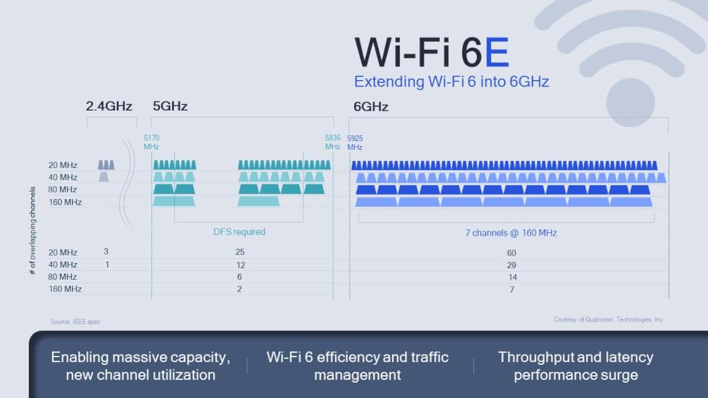 Qualcomm Wi-Fi 6E