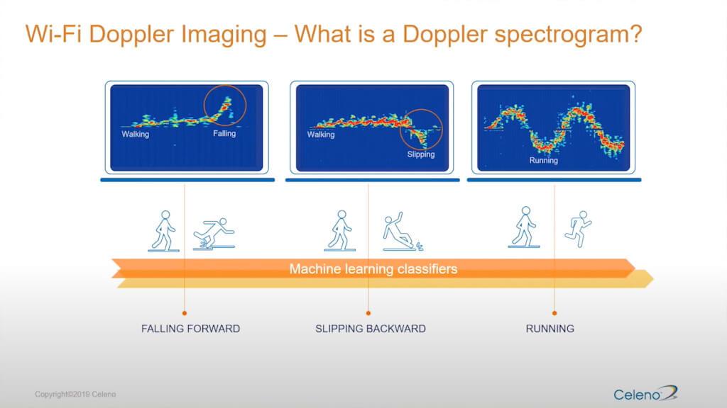 efekt Dopplera Wi-Fi