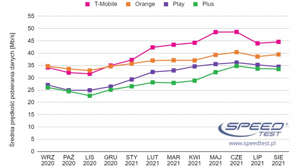 internet mobilny wykres sierpień 2021